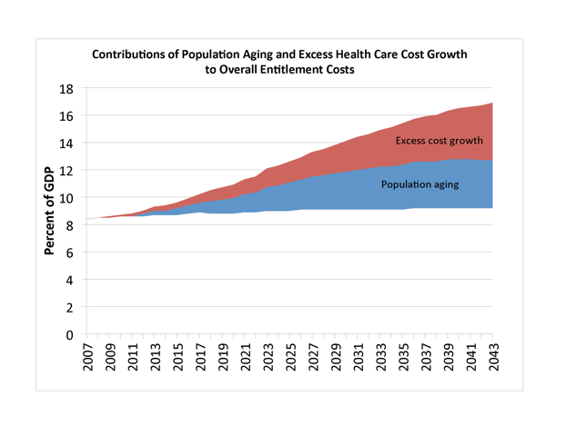 Effects of Population Aging and Excess Health Care Costs on Entitlement Programs (2013)