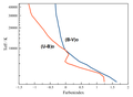 Effektivtemperatur versus Eigenfarbe.png