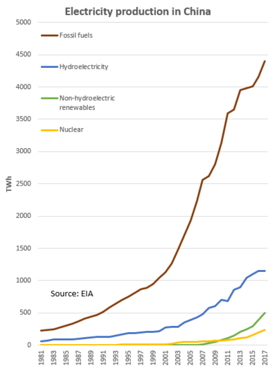 Electricity Production in China