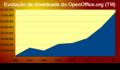 Estatistica OpenOfficeorg 2002 2009.png