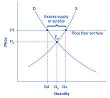 Principles of Microeconomics/Price Ceilings and Price Floors