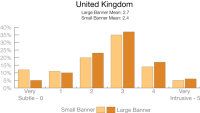 Reported Intrusiveness of Fundraising Messages in the United Kingdom, from Lake Research Partners, for 2014 - 2015 Fundraising Report