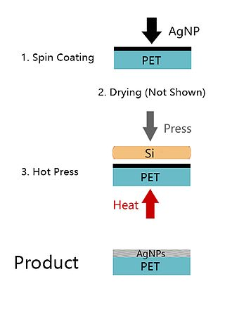 Indium tin oxide - Process of the silver nanoparticle (AgNP) into the polymer (PET) substrate
