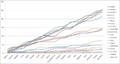 Formula 1 2010 drivers graph.png