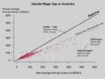 Gender Wage Gap in Australia.png
