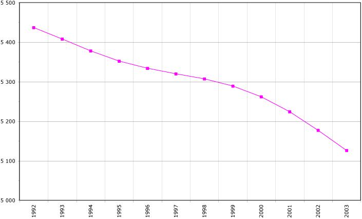 Georgia demography