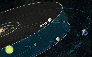 """Gliese 581g - Planetary orbits in the Gliese 581 system compared to those of the Solar System (""""g"""" designates Gliese 581g)"""