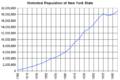 Historical population of NYS.png