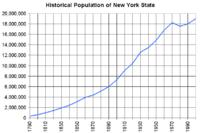 Historical population of New York