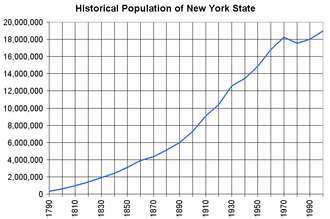 Demographics of New York (state) - Historical population of NY