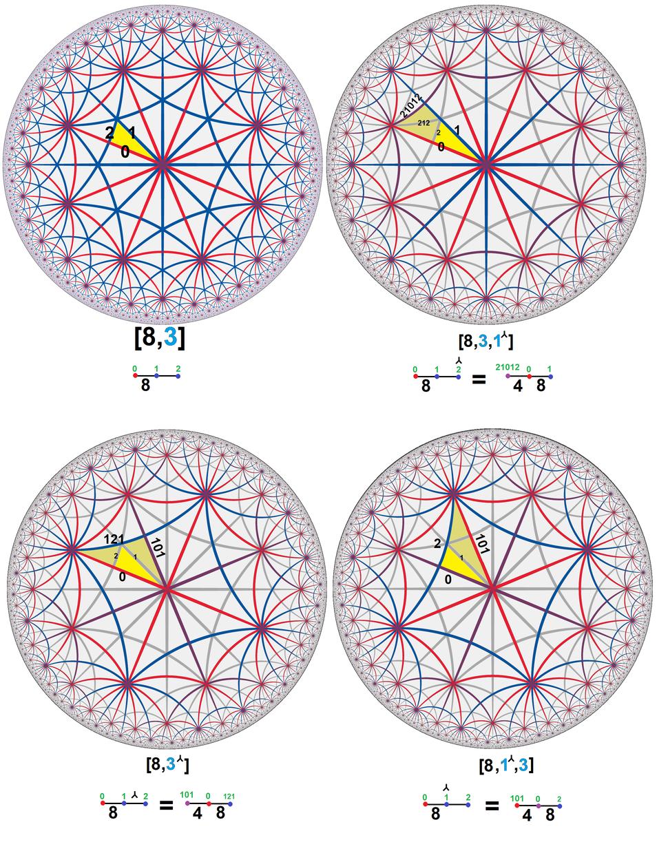 Hyperbolic 832 trionic subgroup 842