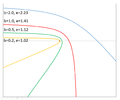 Hyperbolic trajectories with different impact parameters.png
