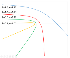 Hyperbolic trajectory - Hyperbolic trajectories followed by objects approaching central object (small dot) with same hyperbolic excess velocity (and semi-major axis (=1)) and from same direction but with different impact parameters and eccentricities. The yellow line indeed passes around the central dot, approaching it closely.