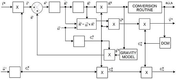 Блок-схема INS Equations.JPG