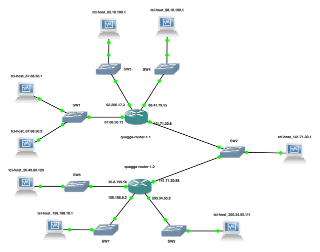 The full network simulation setup in GNS3
