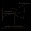 Jednokierunkowa ewolucja układu otwartego.SVG