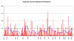 Kapil Dev - Kapil Dev's career performance graph.