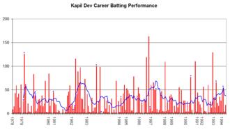 Kapil Dev - Kapil Dev's career performance graph.