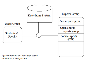 System diagrams wiki search for wiring diagrams knowledge based community sharing system wikipedia rh en wikipedia org system architecture diagram wikipedia digestive system diagram wikipedia ccuart Gallery