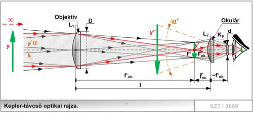 fa97973c9c54 Kepler-távcső optikai rajza.png