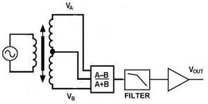 English: LVDT sensor
