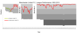 Manchester United League Performance Since 1893.png