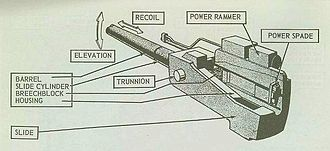 "5""/38 caliber gun - Mk 12 gun assembly"