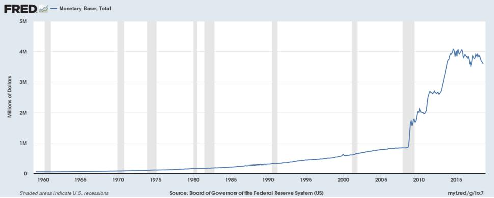Monetary Base United States 1959-01-01 2018-08-01