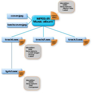 Digital Item - Visual example of a Digital Item