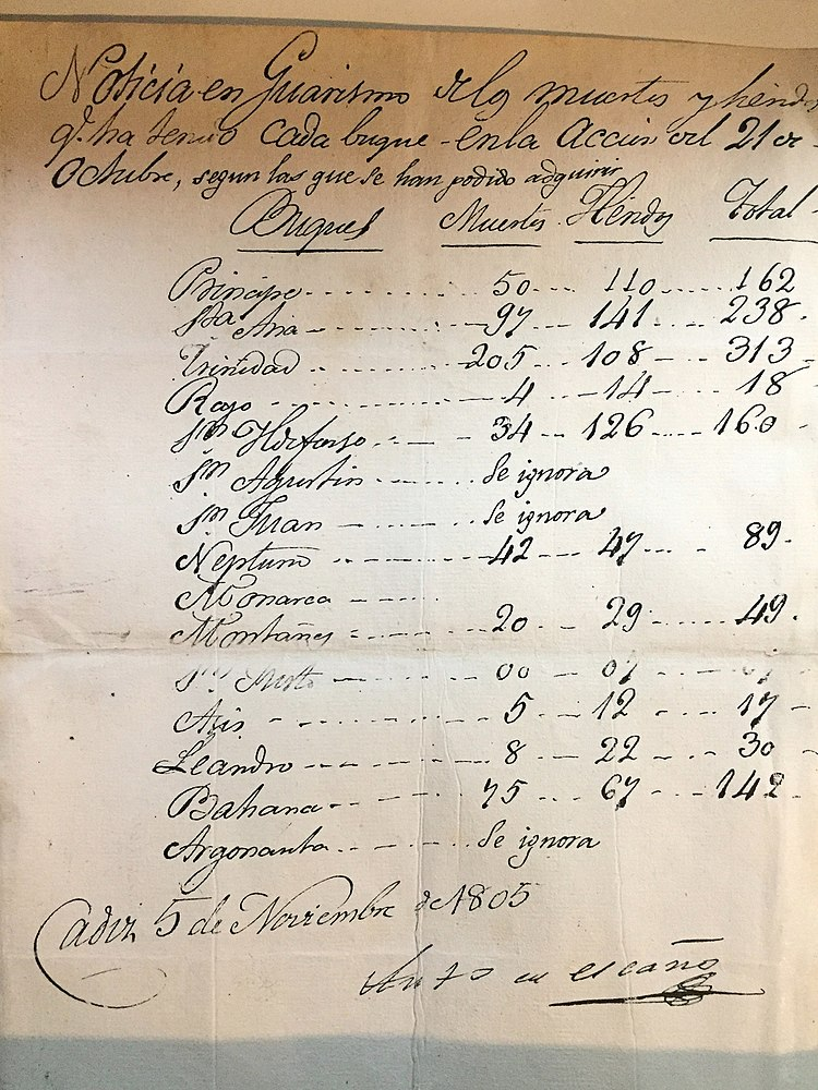 Report of casualties suffered by the Spanish army at the Battle of Trafalgar, written 15 days after the battle