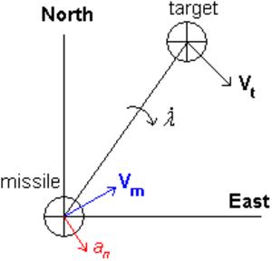 Proportional navigation - Image: Navigation Constant illustration