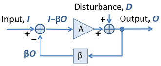 Negative feedback - Image: Negative feedback amplifier with disturbance
