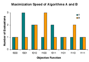 """No free lunch in search and optimization - The problem is to rapidly find a solution among candidates a, b, and c that is as good as any other, where goodness is either 0 or 1. There are eight instances (""""lunch plates"""") fxyz of the problem, where x, y, and z indicate the goodness of a, b, and c, respectively. Procedure (""""restaurant"""") A evaluates candidates in the order a, b, c, and B evaluates candidates in reverse that order, but each """"charges"""" 1 evaluation in 5 cases, 2 evaluations in 2 cases, and 3 evaluations in 1 case."""
