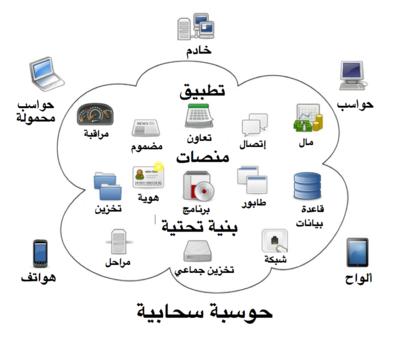 كتاب تاريخ البحرين الحديث pdf