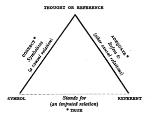 The Meaning of Meaning - Ogden Triangle of reference (aka Semantic Triangle). Figure taken from page 11, The Meaning of Meaning subtitled A Study of the Influence of Language upon Thought and of the Science of Symbolism.