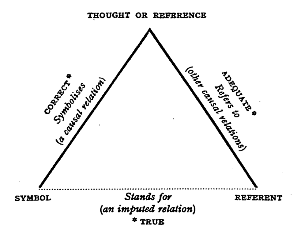 Ogden semiotic triangle