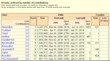 Partial screenshot Wikistats page for English Wikipedia 08.PNG
