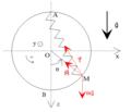 Pendule élastique entre un point fixe et l'objet mobile tous deux sur un guide circulaire vertical - forces.png