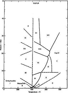 chalcogen phase diagram of sulfur showing the relative stabilities of several allotropes