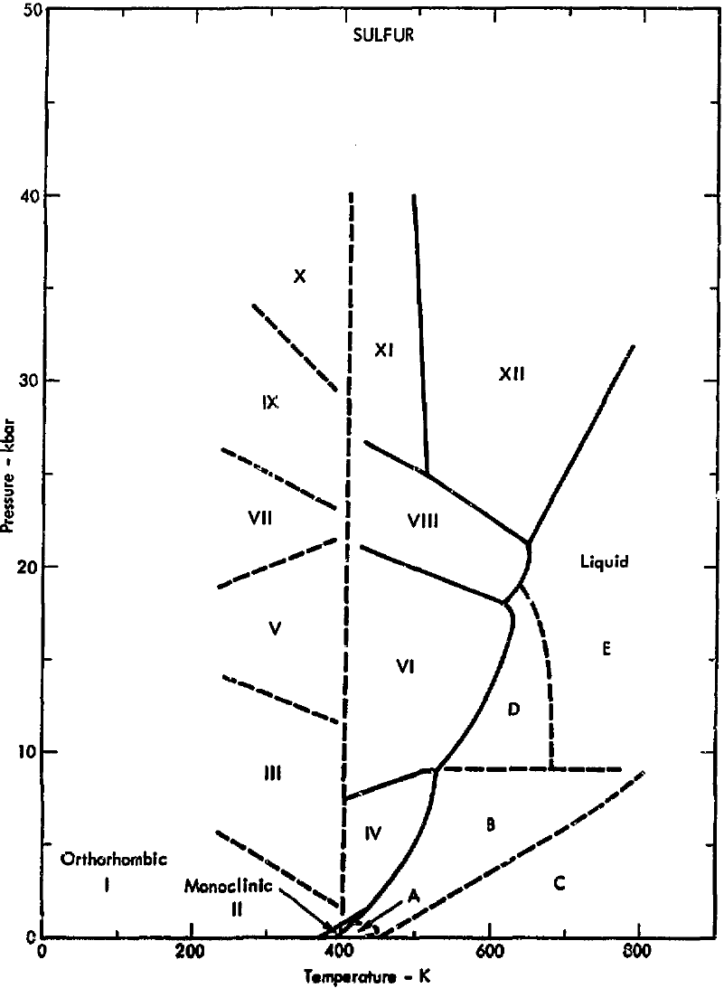 Phase diagram of sulfur (1975)