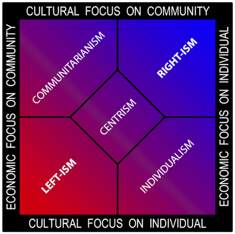 Communitarianism - A variant of the Nolan chart using traditional political color coding (red leftism versus blue rightism) with communitarianism on the top left.