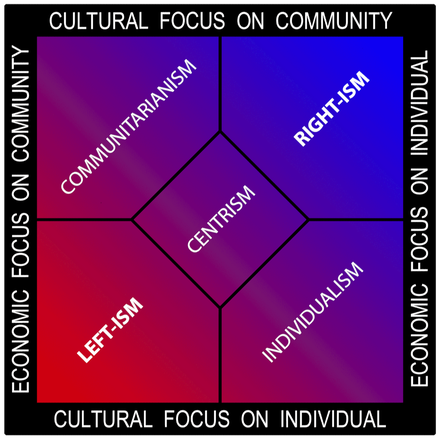 A variant of the Nolan chart using traditional political color coding (red leftism versus blue rightism) with communitarianism on the top left Political-spectrum-multiaxis.png