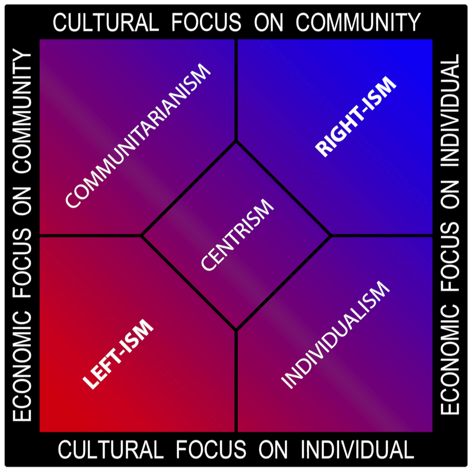 Political-spectrum-multiaxis