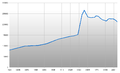 Population Statistics Seesen.png