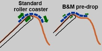 Roller coaster elements - The tester hill, also known as a pre-drop