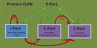Private VLAN - Private VLAN Traffic Flow