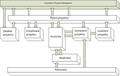 Procesy PRINCE2.png