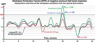 Respirator - Workplace PF of filtering facepiece, measured in real time with two optical dust meters. In-facepiece dust concentration is changed dozens of times in a matter of minutes due to changes of the size of the gaps between the mask and face. Source