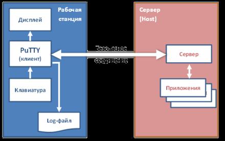 PuTTY — Википедия