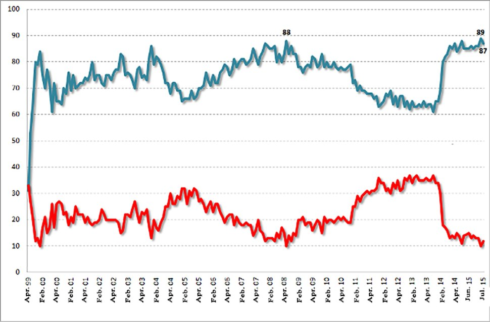 Putin Approval Rating 1999-2014